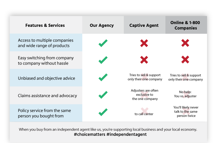california insurance agency checklist Bel Air, CA